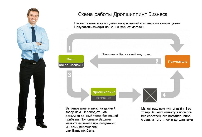 Гироскутеры оптом от первого поставщика в Беларуси